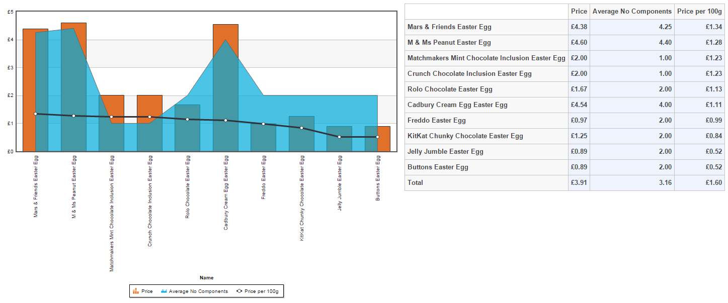 The top 10 chepeast Easter eggs by variety (no. of components) and price per 100g of chocolate