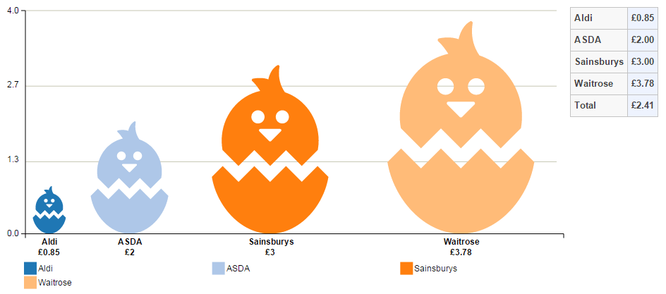 Price comparison of Easter egg chocolate type (mint, milk, white and dark) by UK retailer
