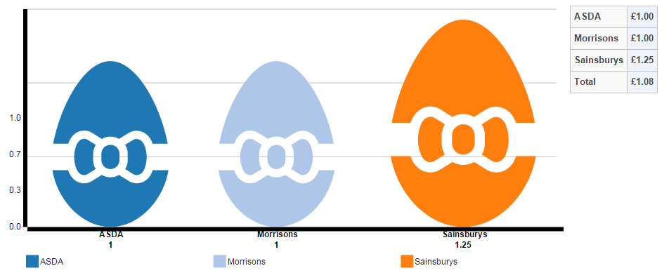 Price comparison of the best value Easter egg (Cadbury Creme egg) by UK retailer