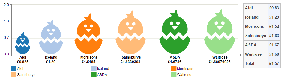 Price comparison of milk chocolate Easter eggs by UK retailer