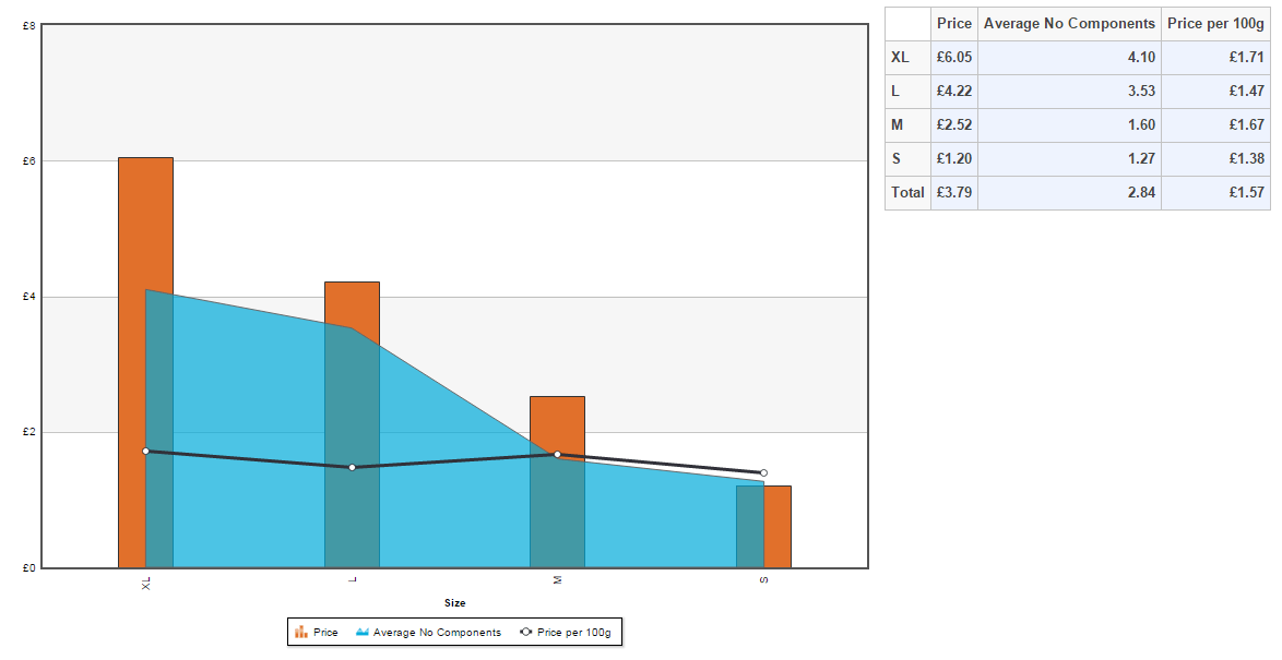 Comparison of Easter egg components versus price per 100g of chocolate by size
