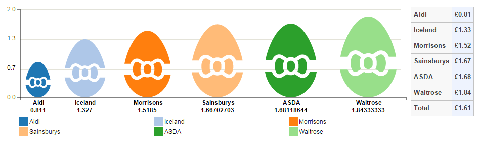 Comparison of Easter egg prices per 100g of chocolate across the UK retailers