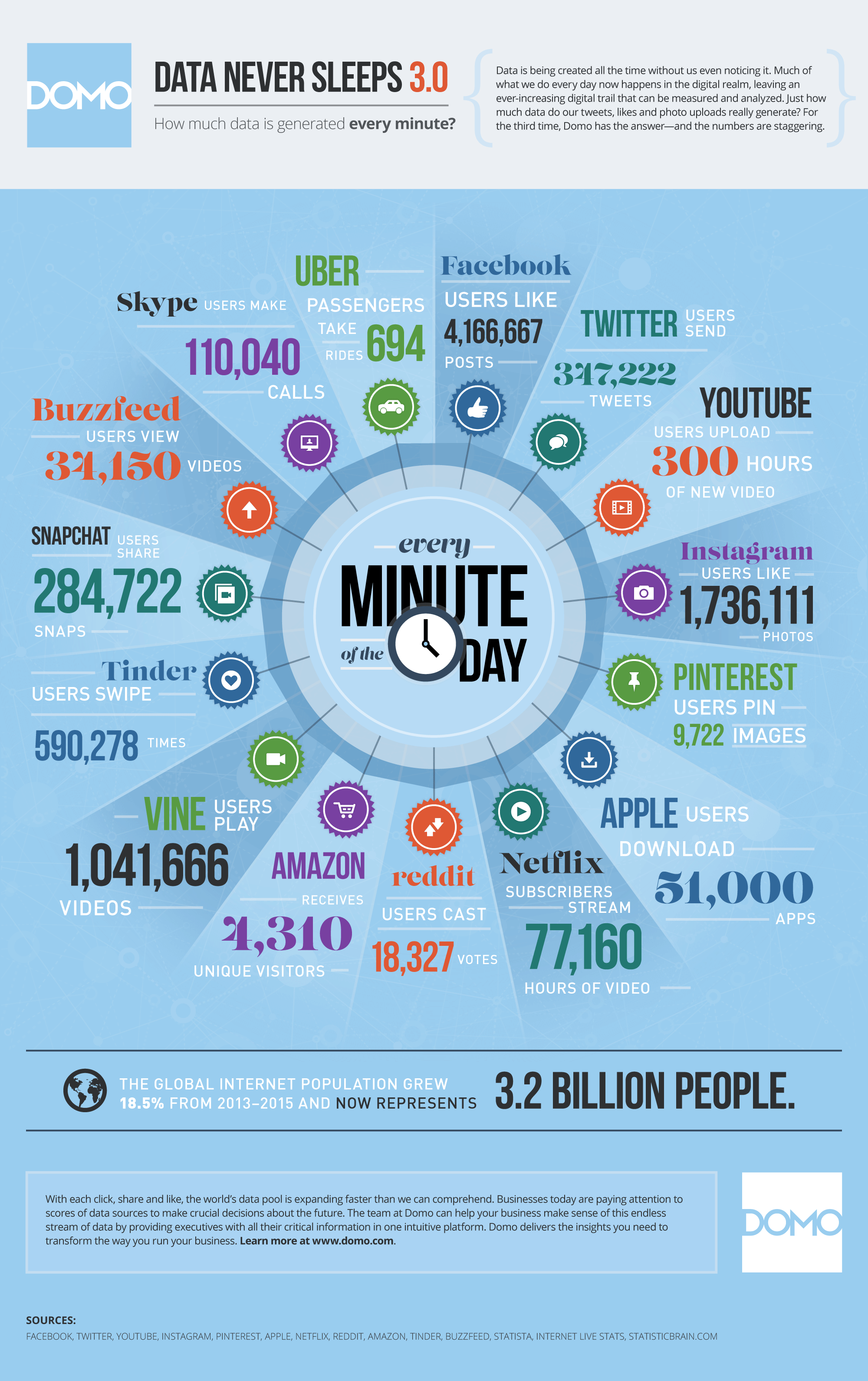 Infographic showing how much data is generated during a single minute