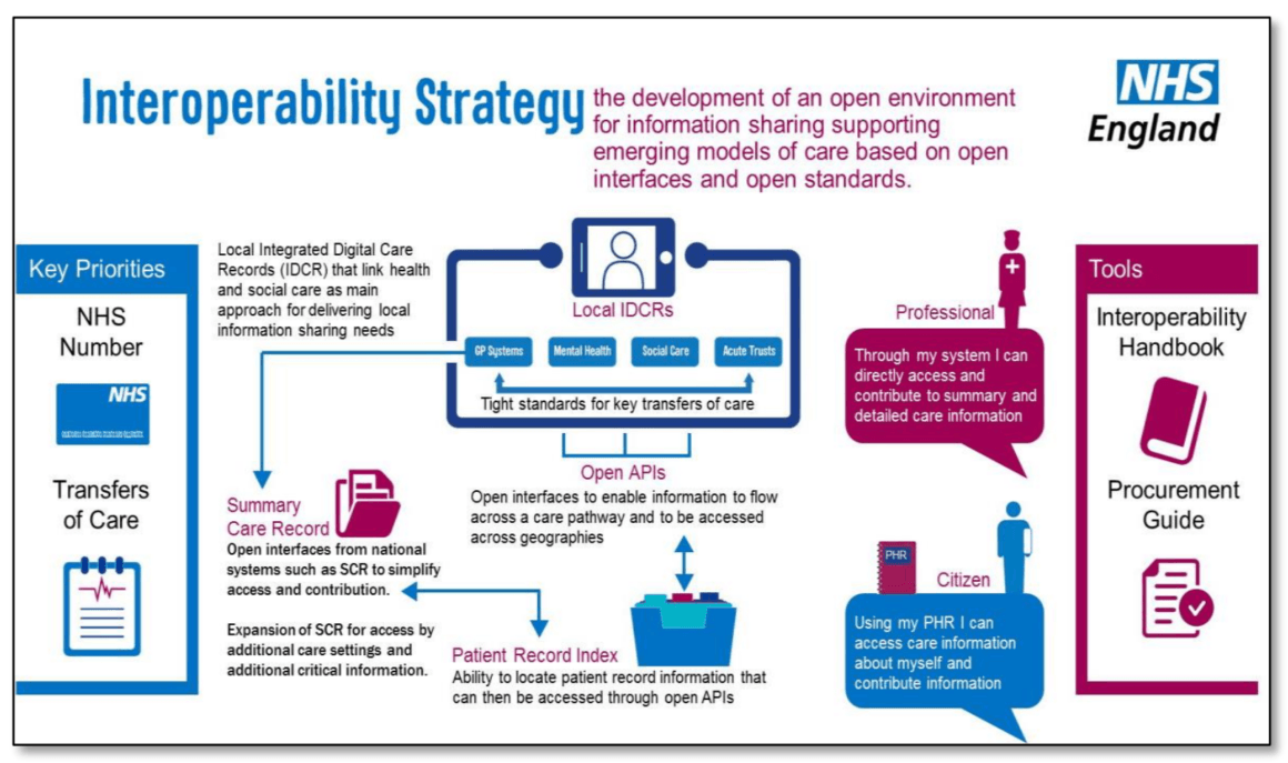 A diagram outlining the Interoperability Strategy advocated by NHS England