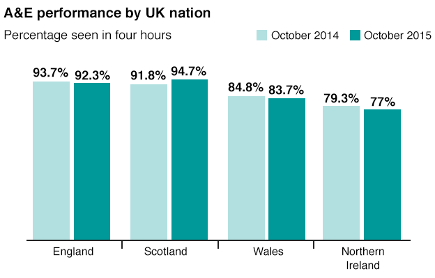 A&E Performance UK, October. England — 2014 93.7%, 2015. Scotland — 2014 91.8%, 2015 94.7%. Wales — 2014 84.8%, 2015 83.7%. Northern Ireland — 2014 79.3%, 2015 77%