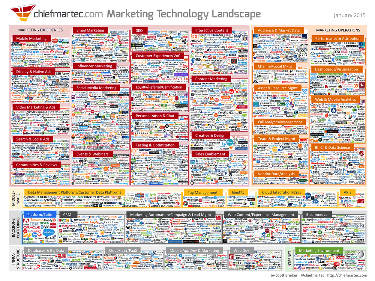 Super Infographic of all Marketing Technology Vendors