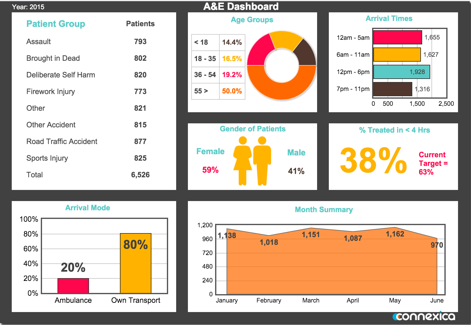 An A&E Dashboard made using CXAIR
