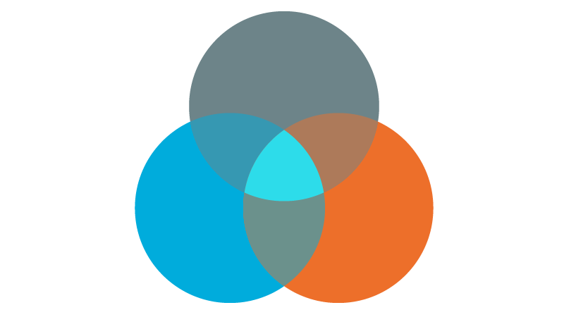 a Venn Diagram with a light blue and dark blue and a orange circle
