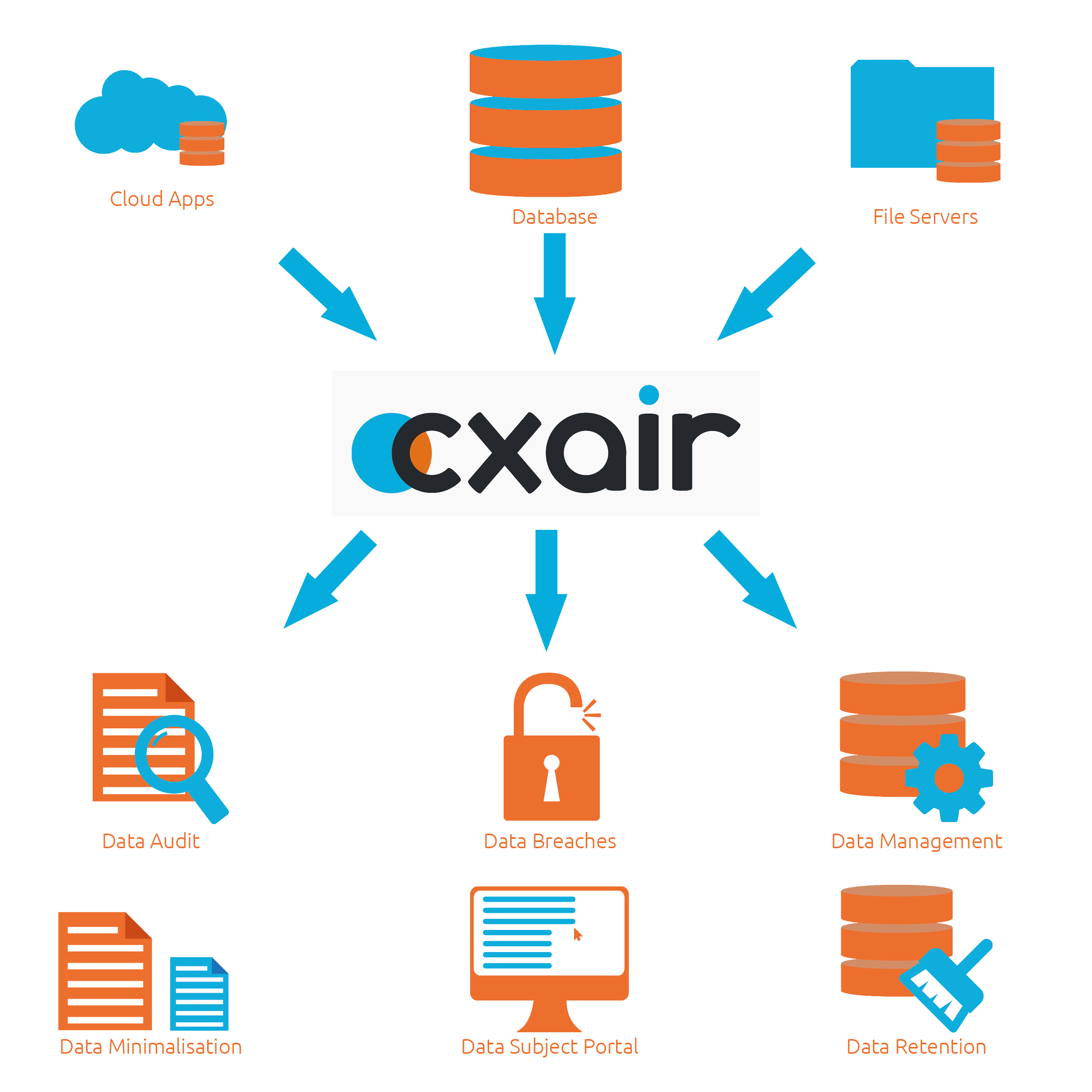 A Diagram to show how CXAIR will help with GDPR readiness