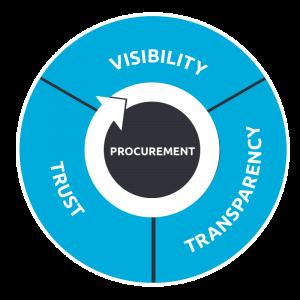 Procurement Circle Diagram