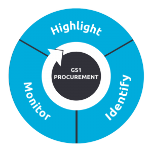 A Circle with Highlight, Identify and monitor around it with GS1 Precurement in the center